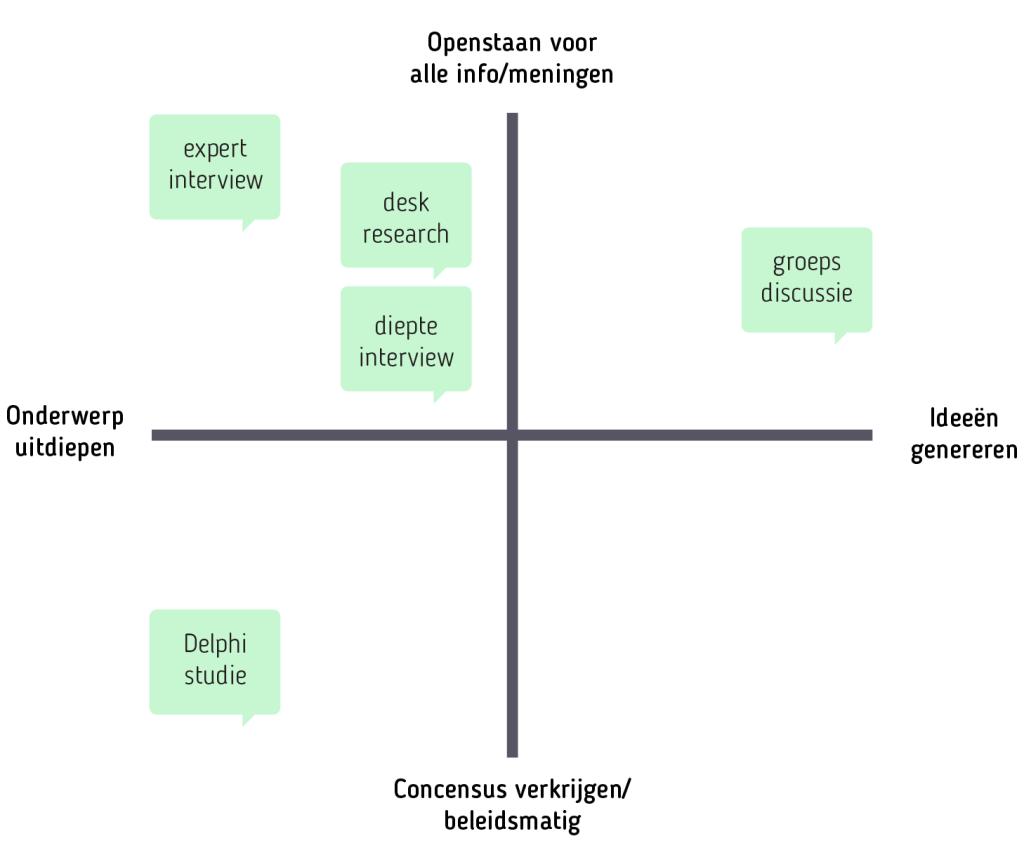 Vormen van kwalitatief onderzoek, model kwalitatief onderzoek